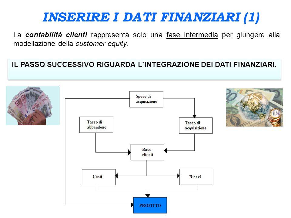INSERIRE I DATI FINANZIARI (1) La contabilità clienti rappresenta solo una fase intermedia per giungere alla modellazione della customer equity. IL PA