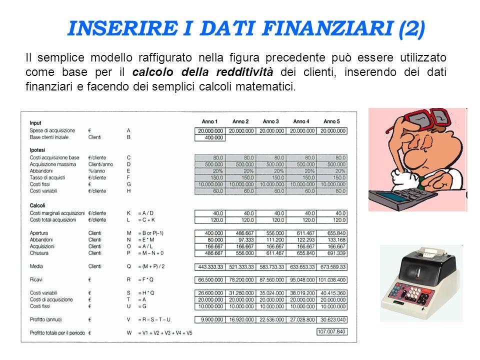 INSERIRE I DATI FINANZIARI (2) Il semplice modello raffigurato nella figura precedente può essere utilizzato come base per il calcolo della redditivit