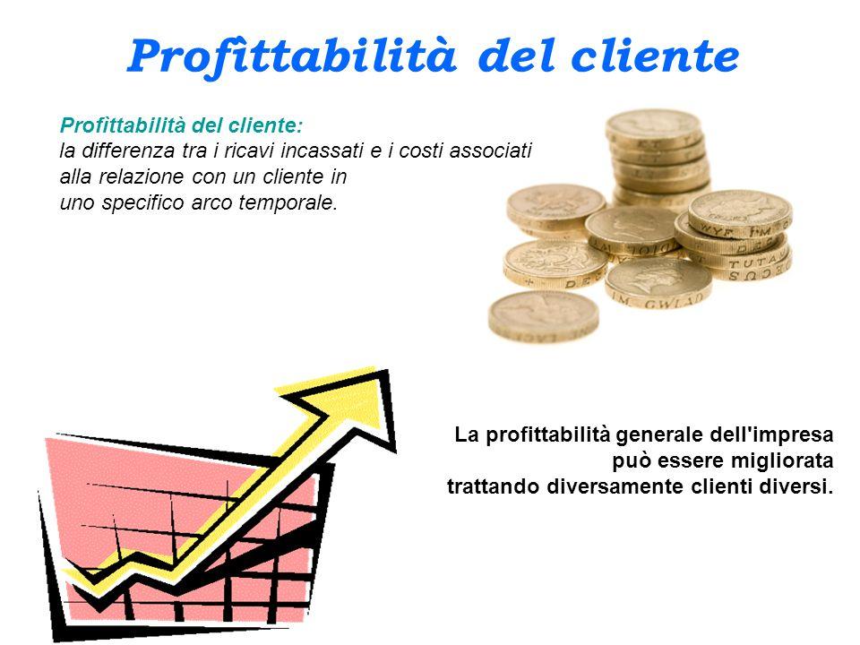 Profìttabilità del cliente Profìttabilità del cliente: la differenza tra i ricavi incassati e i costi associati alla relazione con un cliente in uno s