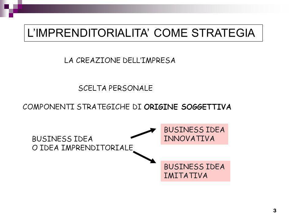 4 BUSINESS IDEA (R.