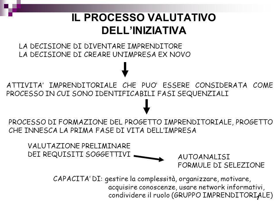 7 IL PROCESSO VALUTATIVO DELLINIZIATIVA LA DECISIONE DI DIVENTARE IMPRENDITORE LA DECISIONE DI CREARE UNIMPRESA EX NOVO ATTIVITA IMPRENDITORIALE CHE P