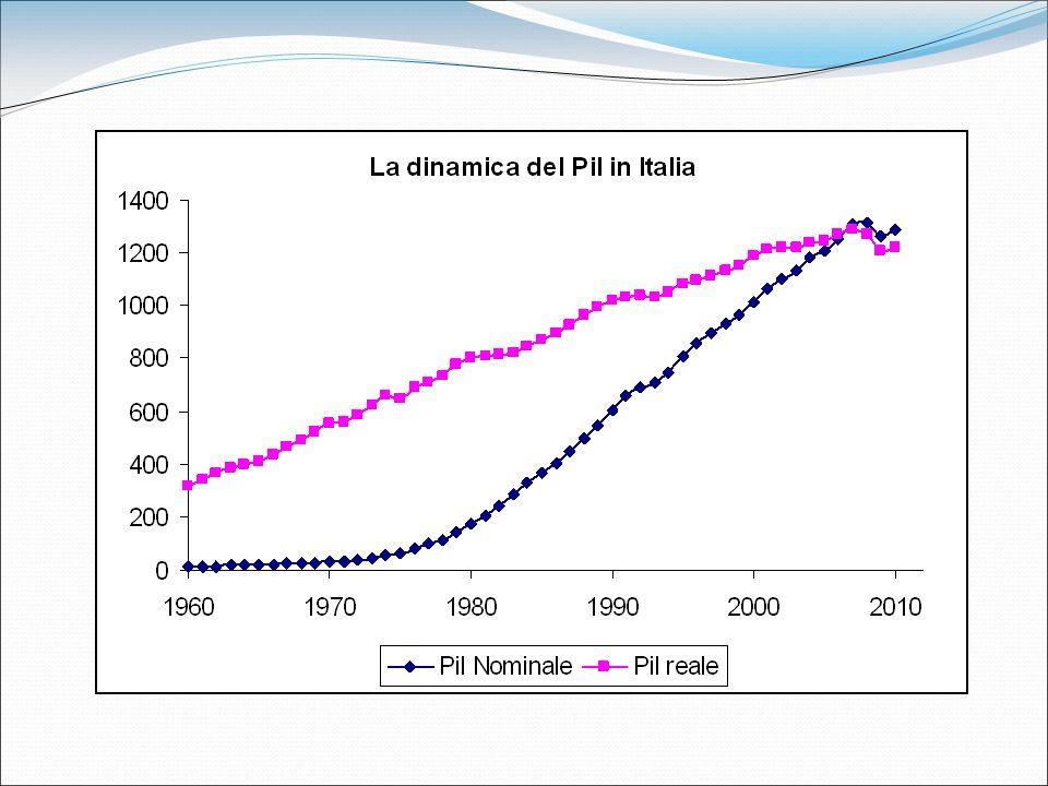 Debito pubblico del 2008