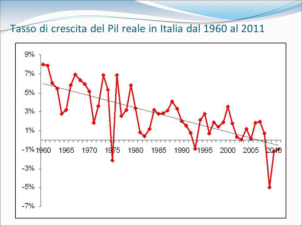 Tassi medi di crescita regionalizzati del Pil in Italia