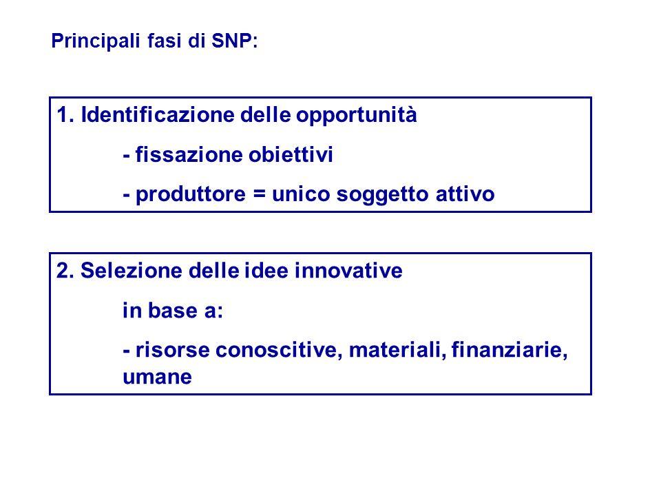 1.Identificazione delle opportunità - fissazione obiettivi - produttore = unico soggetto attivo Principali fasi di SNP: 2. Selezione delle idee innova