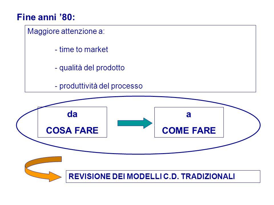 Fine anni 80: Maggiore attenzione a: - time to market - qualità del prodotto - produttività del processo da COSA FARE a COME FARE REVISIONE DEI MODELL