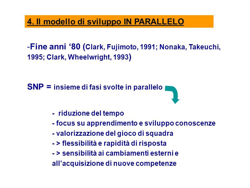 4. Il modello di sviluppo IN PARALLELO -Fine anni 80 ( Clark, Fujimoto, 1991; Nonaka, Takeuchi, 1995; Clark, Wheelwright, 1993 ) SNP = insieme di fasi