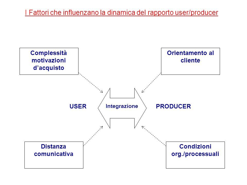 USERPRODUCER Integrazione Complessità motivazioni dacquisto Orientamento al cliente Distanza comunicativa Condizioni org./processuali I Fattori che in