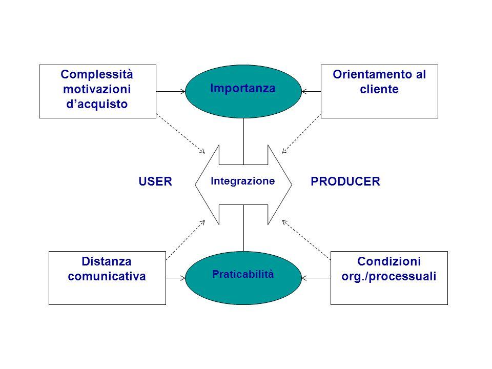 USERPRODUCER Importanza Integrazione Praticabilità Complessità motivazioni dacquisto Orientamento al cliente Distanza comunicativa Condizioni org./pro
