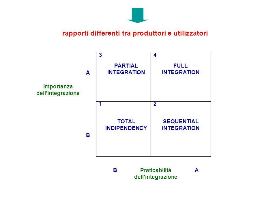 rapporti differenti tra produttori e utilizzatori TOTAL INDIPENDENCY PARTIAL INTEGRATION 43 21 Importanza dellintegrazione Praticabilità dellintegrazi