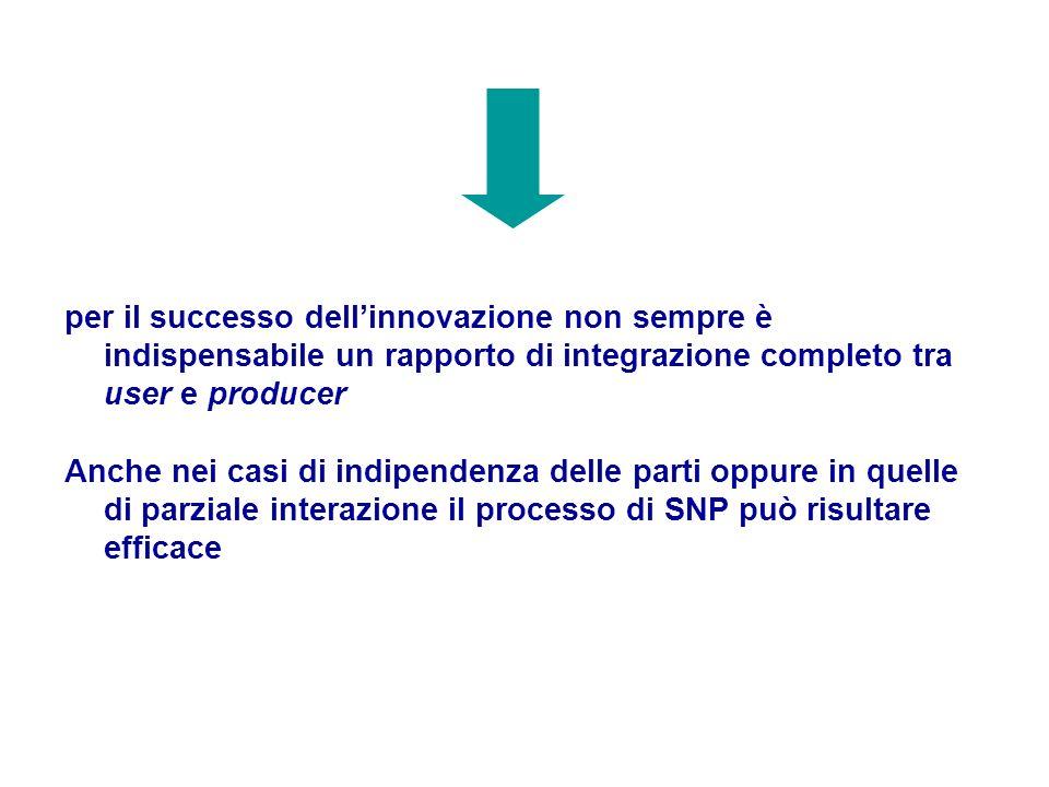 per il successo dellinnovazione non sempre è indispensabile un rapporto di integrazione completo tra user e producer Anche nei casi di indipendenza de