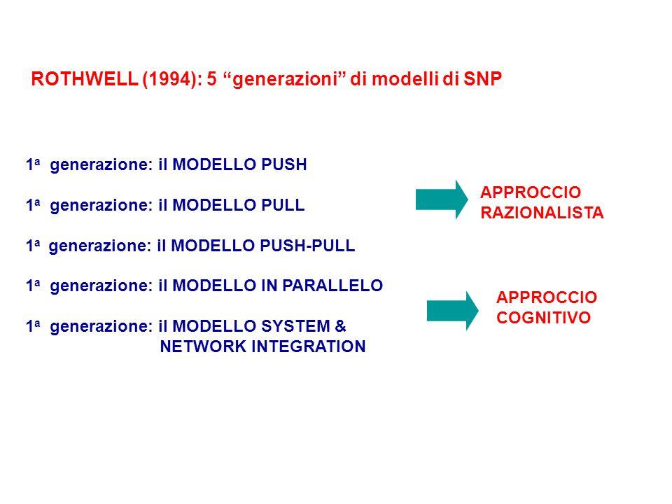 1 a generazione: il MODELLO PUSH 1 a generazione: il MODELLO PULL 1 a generazione: il MODELLO PUSH-PULL 1 a generazione: il MODELLO IN PARALLELO 1 a g