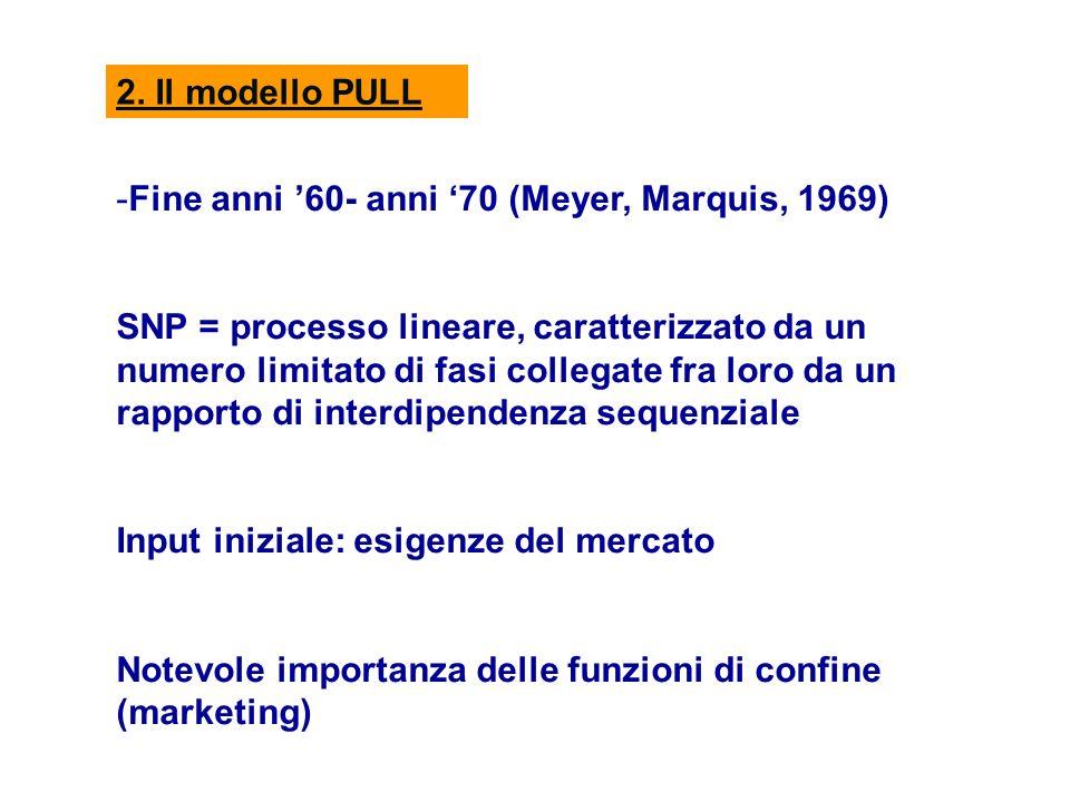 2. Il modello PULL -Fine anni 60- anni 70 (Meyer, Marquis, 1969) SNP = processo lineare, caratterizzato da un numero limitato di fasi collegate fra lo