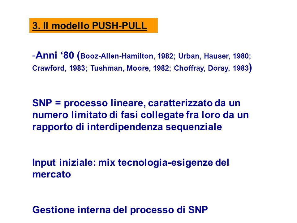 3. Il modello PUSH-PULL -Anni 80 ( Booz-Allen-Hamilton, 1982; Urban, Hauser, 1980; Crawford, 1983; Tushman, Moore, 1982; Choffray, Doray, 1983 ) SNP =