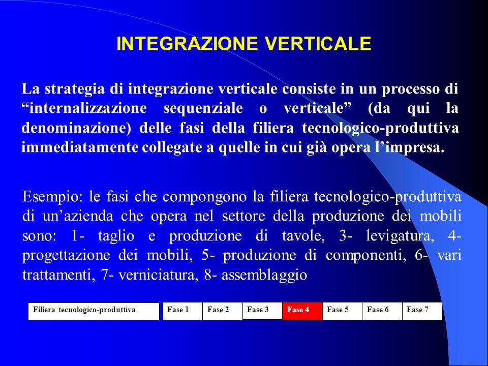 INTEGRAZIONE VERTICALE La strategia di integrazione verticale consiste in un processo di internalizzazione sequenziale o verticale (da qui la denomina