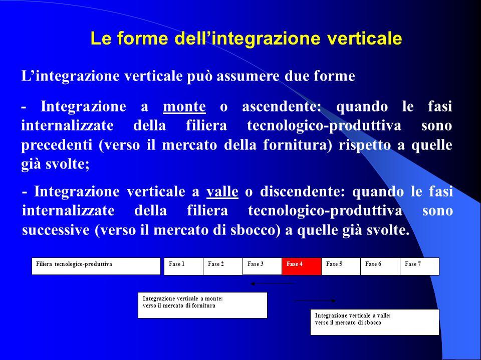 Lintegrazione verticale può assumere due forme Filiera tecnologico-produttiva Fase 1Fase 5Fase 4Fase 3Fase 2Fase 7Fase 6 Integrazione verticale a mont