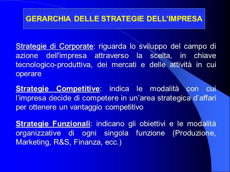 GERARCHIA DELLE STRATEGIE DELLIMPRESA Strategie di Corporate: riguarda lo sviluppo del campo di azione dell'impresa attraverso la scelta, in chiave te