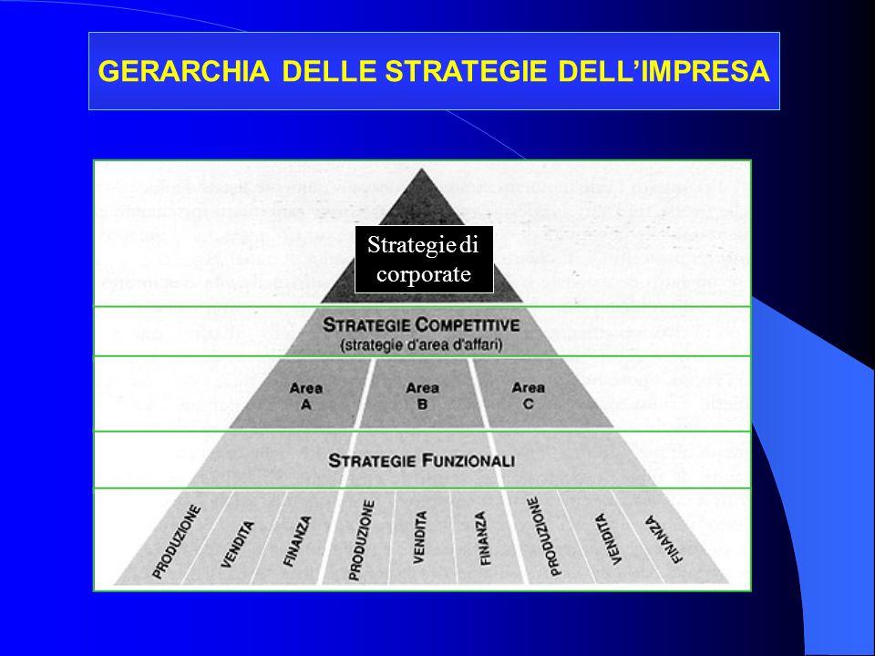GERARCHIA DELLE STRATEGIE DELLIMPRESA Strategie di corporate