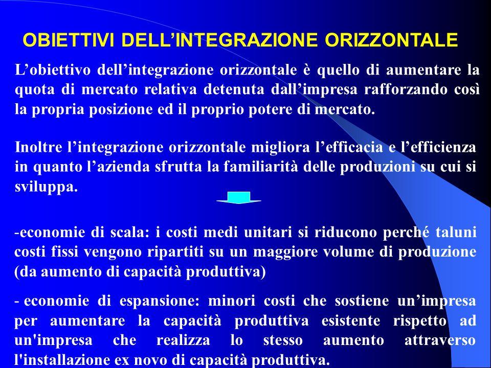 OBIETTIVI DELLINTEGRAZIONE ORIZZONTALE Lobiettivo dellintegrazione orizzontale è quello di aumentare la quota di mercato relativa detenuta dallimpresa