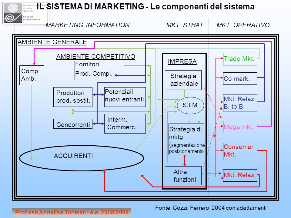 Prof.ssa Annalisa Tunisini - a.a. 2008/2009 IL SISTEMA DI MARKETING - Le componenti del sistema MARKETING INFORMATIONMKT. STRAT.MKT. OPERATIVO AMBIENT