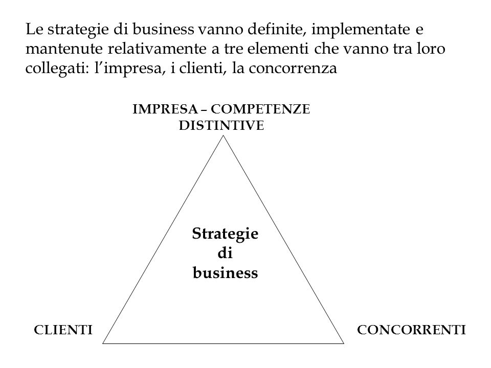 Le strategie di business vanno definite, implementate e mantenute relativamente a tre elementi che vanno tra loro collegati: limpresa, i clienti, la concorrenza Strategie di business IMPRESA – COMPETENZE DISTINTIVE CLIENTICONCORRENTI