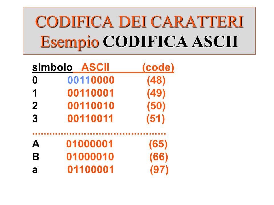 CODIFICA DEI CARATTERI Esempio CODIFICA ASCII simbolo ASCII (code) 0 00110000 (48) 1 00110001 (49) 2 00110010 (50) 3 00110011 (51)....................