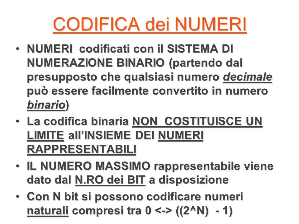 CODIFICA dei NUMERI NUMERI codificati con il SISTEMA DI NUMERAZIONE BINARIO (partendo dal presupposto che qualsiasi numero decimale può essere facilme