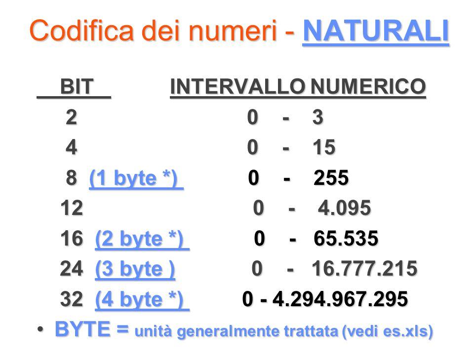 Codifica dei numeri - NATURALI BIT INTERVALLO NUMERICO BIT INTERVALLO NUMERICO 2 0 - 3 2 0 - 3 4 0 - 15 4 0 - 15 8 (1 byte *) 0 - 255 8 (1 byte *) 0 -
