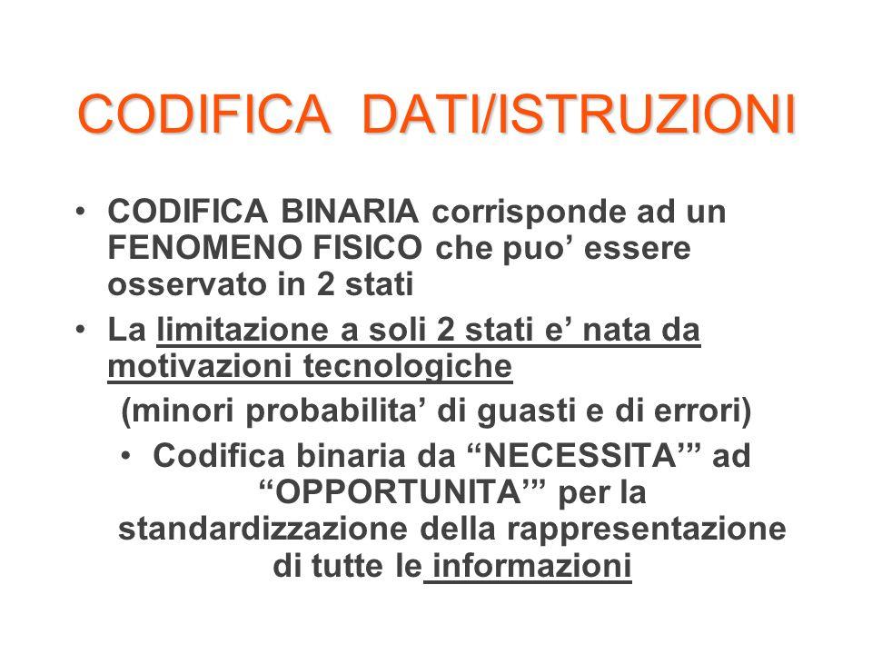 CODIFICA DATI/ISTRUZIONI CODIFICA BINARIA corrisponde ad un FENOMENO FISICO che puo essere osservato in 2 stati La limitazione a soli 2 stati e nata d