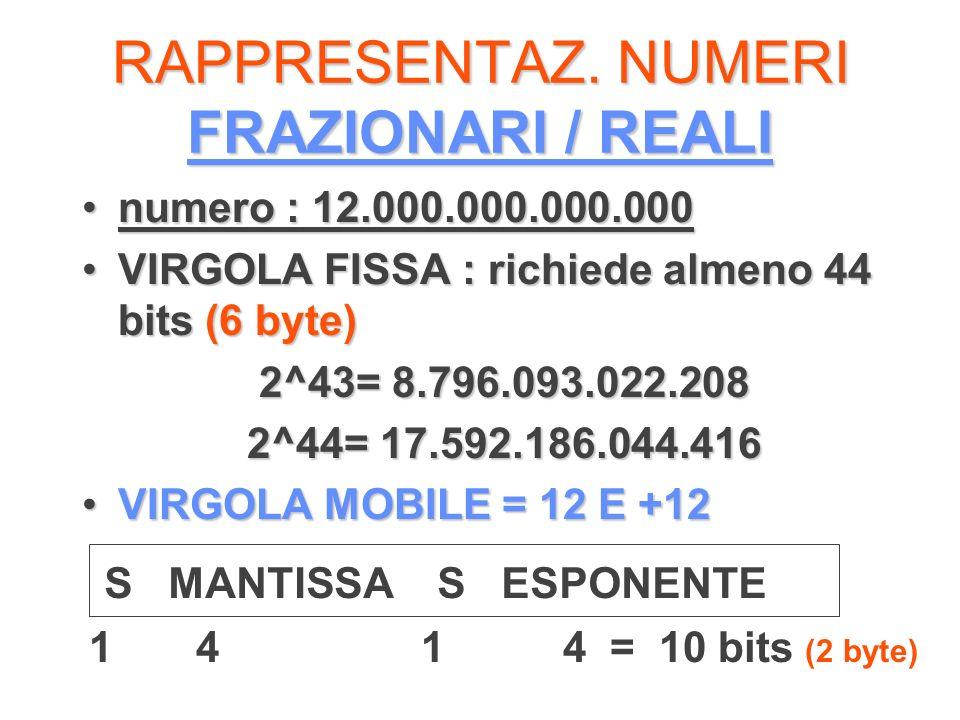 RAPPRESENTAZ. NUMERI FRAZIONARI / REALI numero : 12.000.000.000.000numero : 12.000.000.000.000 VIRGOLA FISSA : richiede almeno 44 bits (6 byte)VIRGOLA