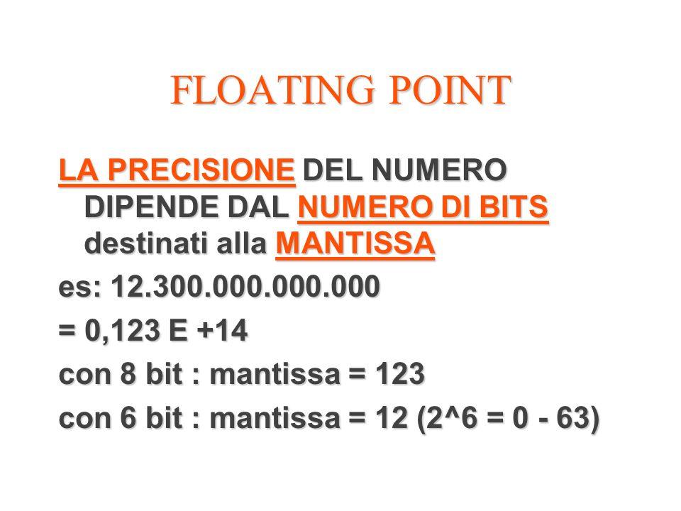 FLOATING POINT LA PRECISIONE DEL NUMERO DIPENDE DAL NUMERO DI BITS destinati alla MANTISSA es: 12.300.000.000.000 = 0,123 E +14 con 8 bit : mantissa =