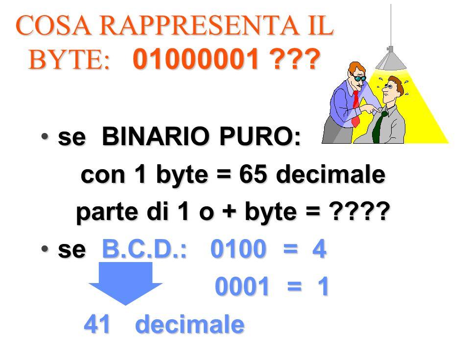 COSA RAPPRESENTA IL BYTE: 01000001 ??? se BINARIO PURO:se BINARIO PURO: con 1 byte = 65 decimale parte di 1 o + byte = ???? se B.C.D.: 0100 = 4se B.C.