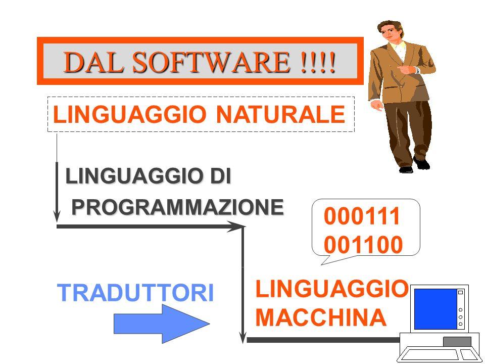 DAL SOFTWARE !!!! LINGUAGGIO MACCHINA TRADUTTORI 000111 001100 LINGUAGGIO DI PROGRAMMAZIONE PROGRAMMAZIONE LINGUAGGIO NATURALE