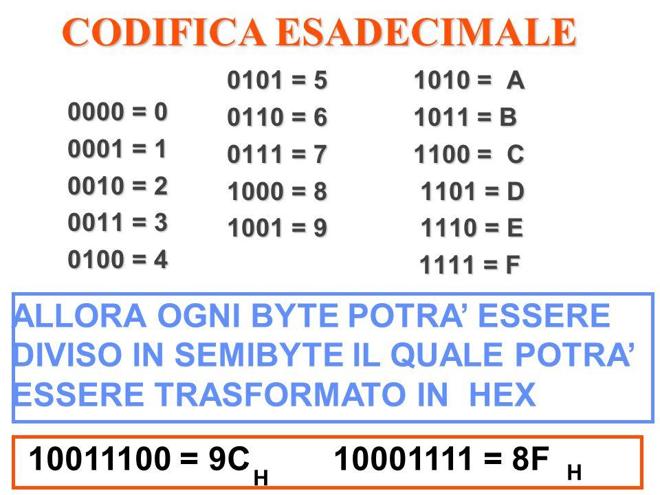 CODIFICA ESADECIMALE 0000 = 0 0001 = 1 0010 = 2 0011 = 3 0100 = 4 0101 = 5 1010 = A 0110 = 6 1011 = B 0111 = 7 1100 = C 1000 = 8 1101 = D 1001 = 9 111
