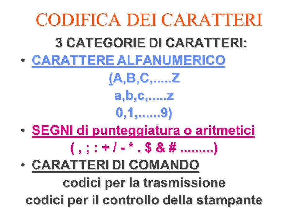 CODIFICA DEI CARATTERI 3 CATEGORIE DI CARATTERI: CARATTERE ALFANUMERICOCARATTERE ALFANUMERICO (A,B,C,.....Z a,b,c,.....z0,1,......9) SEGNI di punteggi