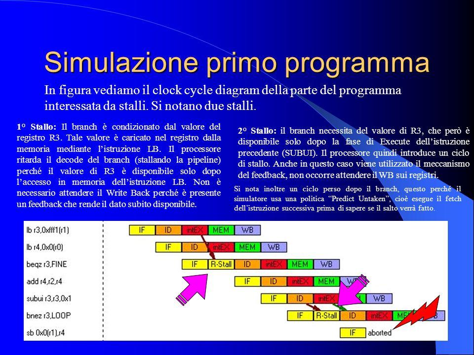 Simulazione primo programma In figura vediamo il clock cycle diagram della parte del programma interessata da stalli.