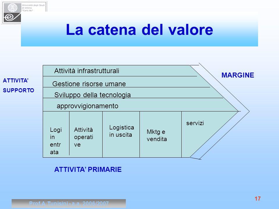 Prof.A.Tunisini - a.a. 2006/2007 17 La catena del valore Attività infrastrutturali Gestione risorse umane Sviluppo della tecnologia approvvigionamento
