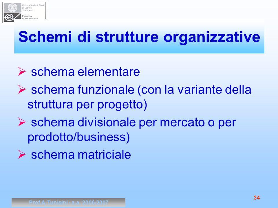 Prof.A.Tunisini - a.a. 2006/2007 34 Schemi di strutture organizzative schema elementare schema funzionale (con la variante della struttura per progett