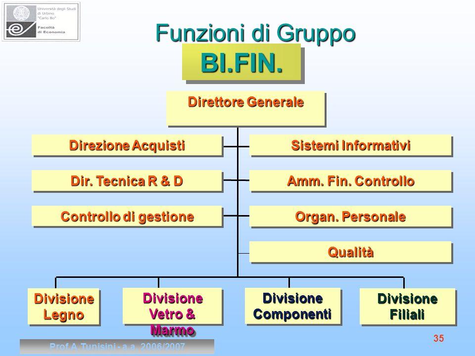 Prof.A.Tunisini - a.a. 2006/2007 35 Funzioni di Gruppo Divisione Filiali Divisione Componenti Divisione Vetro & Marmo Direttore Generale BI.FIN.BI.FIN