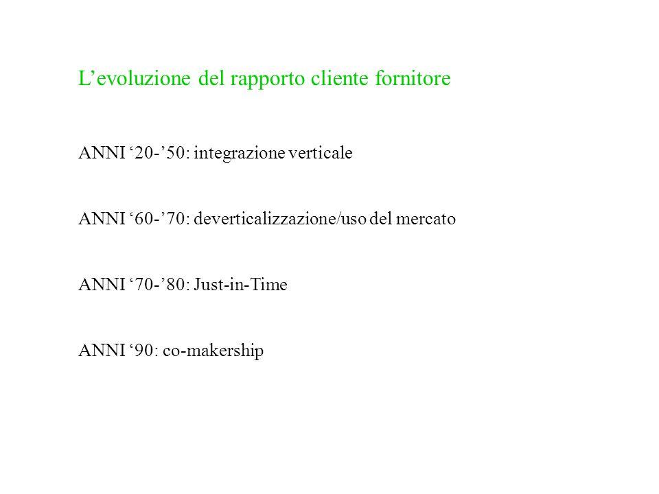 Levoluzione del rapporto cliente fornitore ANNI 20-50: integrazione verticale ANNI 60-70: deverticalizzazione/uso del mercato ANNI 70-80: Just-in-Time ANNI 90: co-makership