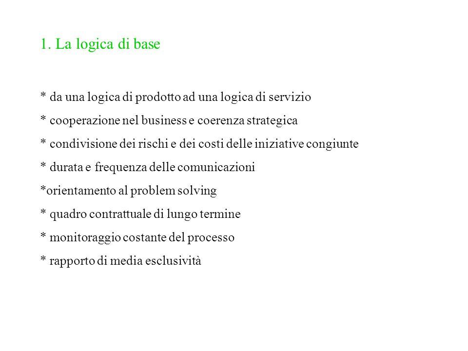 1. La logica di base * da una logica di prodotto ad una logica di servizio * cooperazione nel business e coerenza strategica * condivisione dei rischi