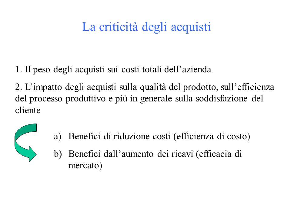 La criticità degli acquisti 1. Il peso degli acquisti sui costi totali dellazienda 2.