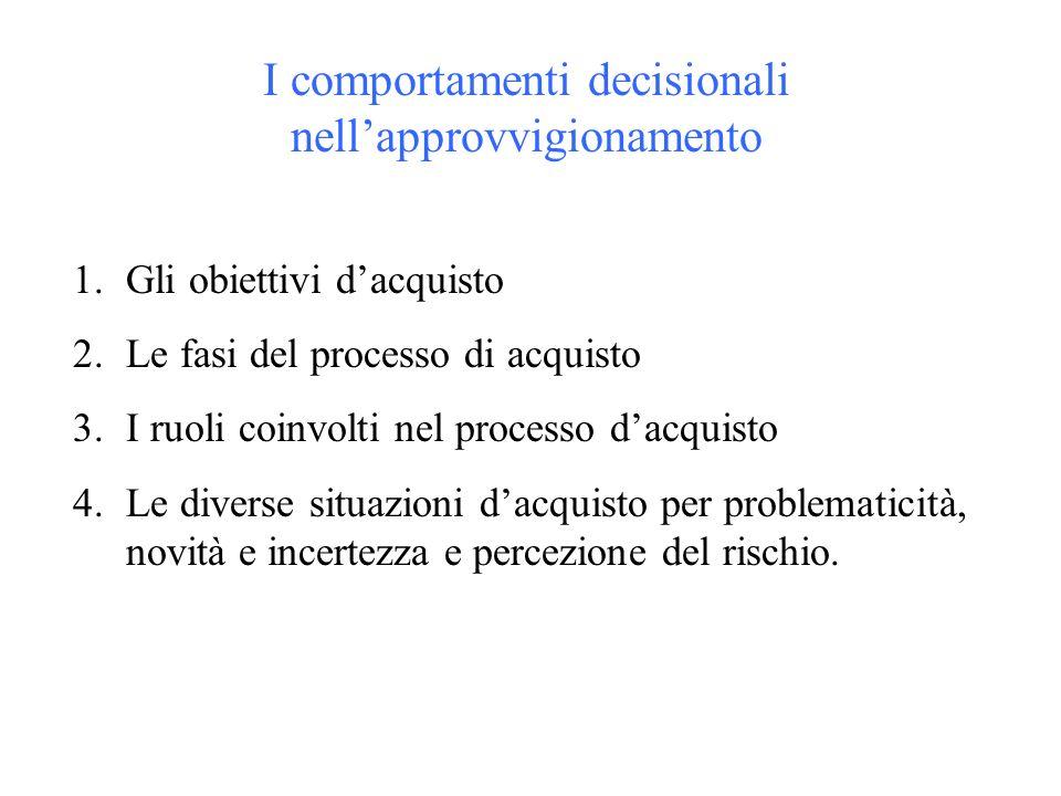 I comportamenti decisionali nellapprovvigionamento 1.Gli obiettivi dacquisto 2.Le fasi del processo di acquisto 3.I ruoli coinvolti nel processo dacquisto 4.Le diverse situazioni dacquisto per problematicità, novità e incertezza e percezione del rischio.