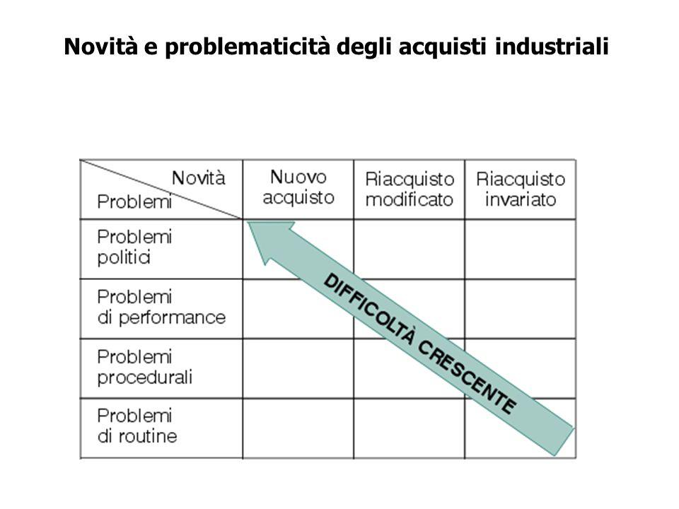 Novità e problematicità degli acquisti industriali