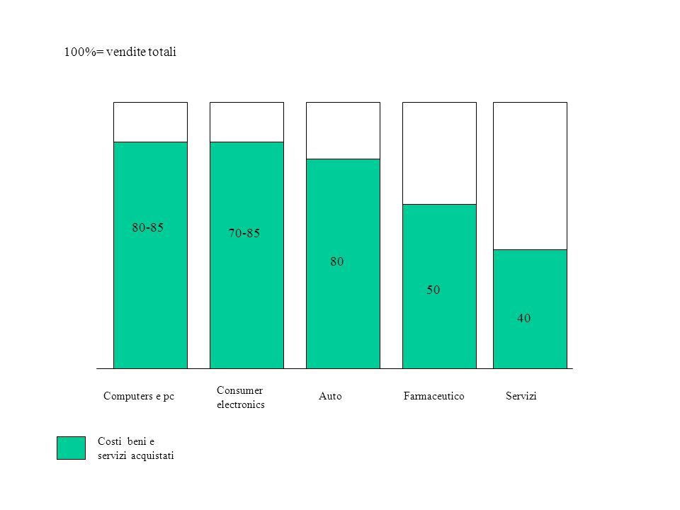100%= vendite totali Computers e pc Consumer electronics AutoFarmaceuticoServizi 80-85 70-85 80 50 40 Costi beni e servizi acquistati