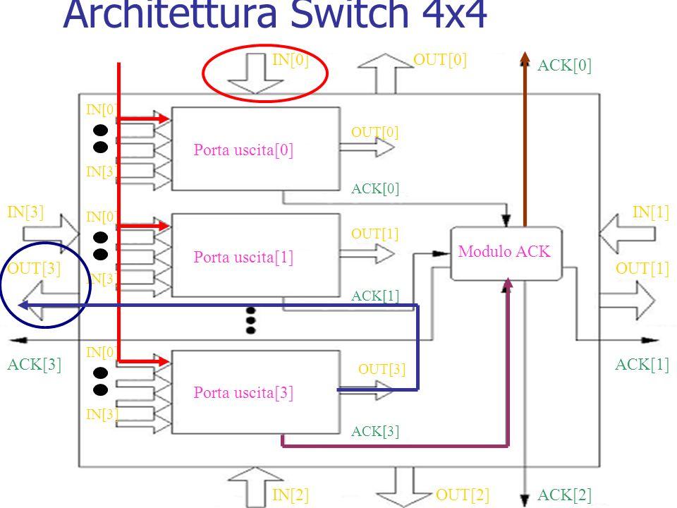 Architettura Switch 4x4 Porta uscita[0] Porta uscita[1] Porta uscita[3] OUT[0] OUT[1] OUT[3] IN[0] IN[3] IN[0] IN[3] IN[0] IN[3] OUT[0] OUT[1] OUT[2] OUT[3] IN[1] IN[0] IN[2] IN[3] ACK[0] ACK[1] ACK[0] ACK[1]ACK[3] ACK[2] Modulo ACK ACK[3]