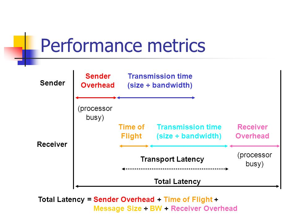 Performance metrics Sender Receiver Sender Overhead Transmission time (size ÷ bandwidth) Transmission time (size ÷ bandwidth) Time of Flight Receiver Overhead Transport Latency Total Latency = Sender Overhead + Time of Flight + Message Size ÷ BW + Receiver Overhead Total Latency (processor busy) (processor busy)