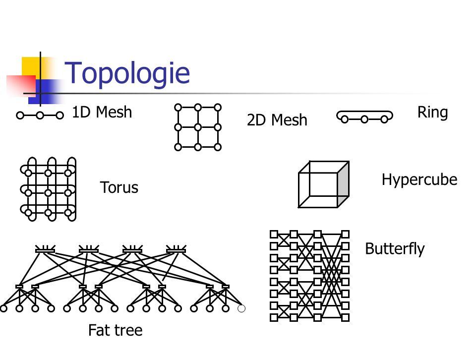 Topologie 1D Mesh 2D Mesh Ring Torus Hypercube Fat tree Butterfly