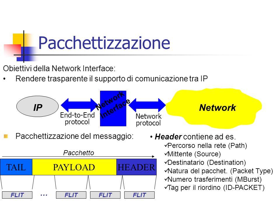Pacchettizzazione Pacchettizzazione del messaggio: Obiettivi della Network Interface: Rendere trasparente il supporto di comunicazione tra IP PAYLOADHEADERTAIL Pacchetto FLIT … IP Network Interface Network End-to-End protocol Header contiene ad es.