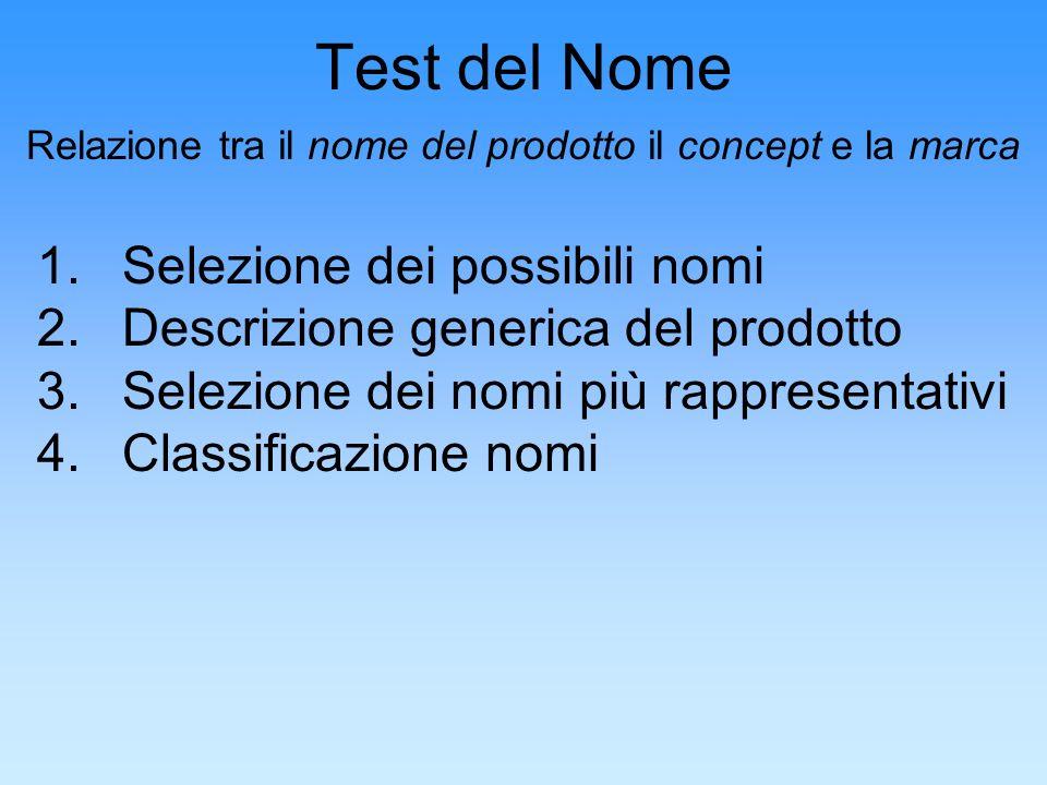 Test del Nome Relazione tra il nome del prodotto il concept e la marca 1.Selezione dei possibili nomi 2.Descrizione generica del prodotto 3.Selezione