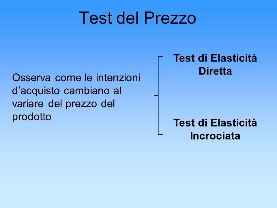 Test del Prezzo Osserva come le intenzioni dacquisto cambiano al variare del prezzo del prodotto Test di Elasticità Diretta Test di Elasticità Incroci